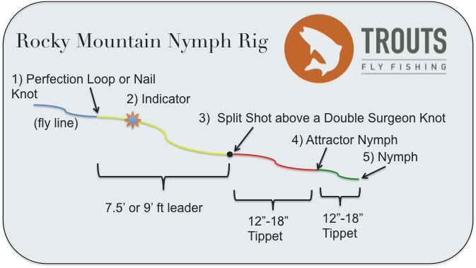 Trouts Fly Fishing How To Build A Rocky Mountain Nymph Rig